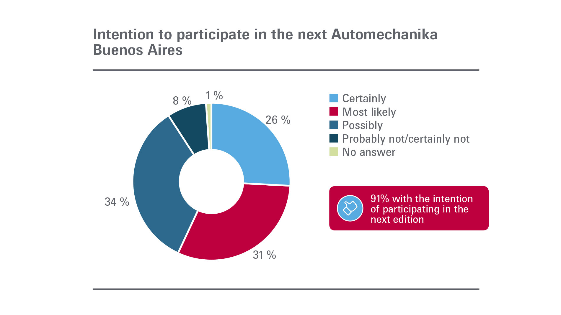 Automechanika Buenos Aires: Exhibitors - intention to participate in next edition