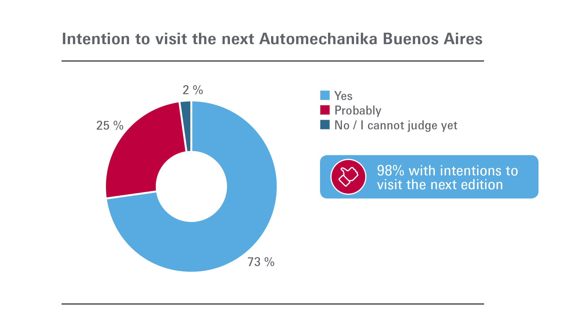 Automechanika Buenos Aires: Visitors - intention to visit next edition